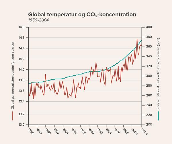 CO2 ny