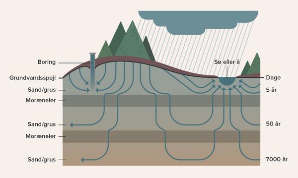 Grundvand - undervisningsmateriale til geografi
